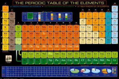 A4 جدول فوقالعادهای هم برای دانش آموزان دبیرستانی و هم برای دانشجویان شیمی