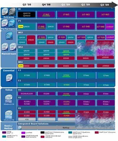intel roadmap september سخت افزار جديدIntel Xeon 7400